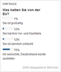 umfrage_eu_welt
